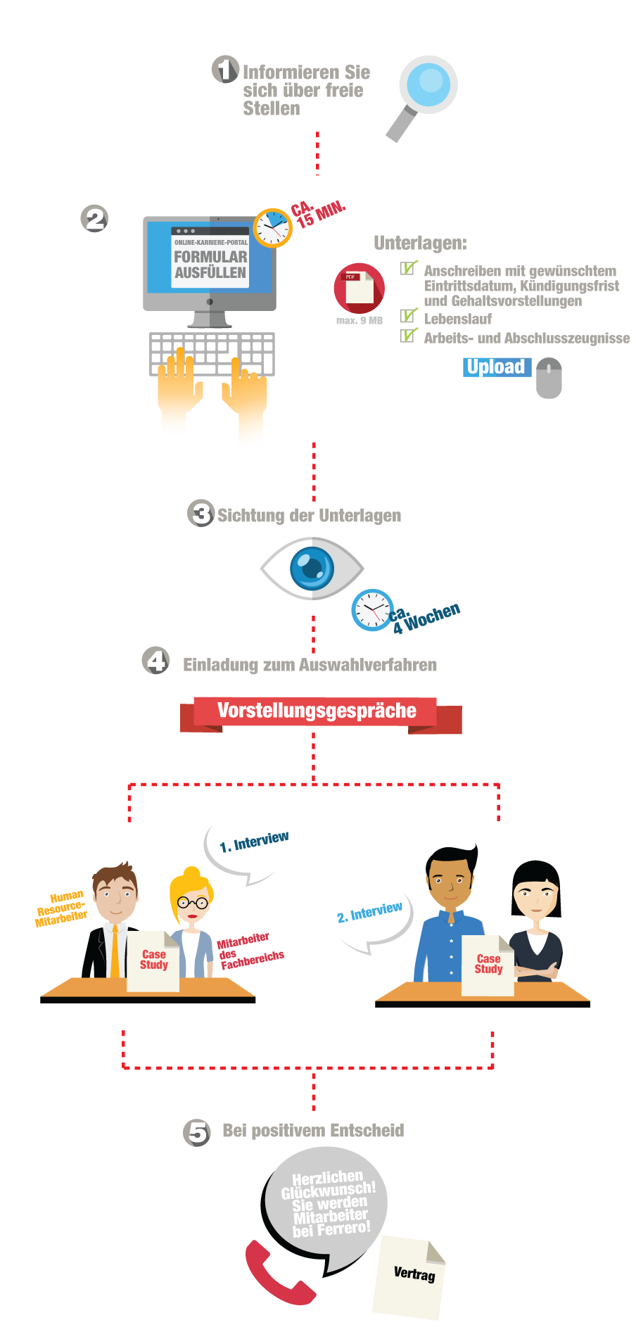 Direkteinstieg/ Einstieg Fach- und Führungskräfte | Ferrero Karriere